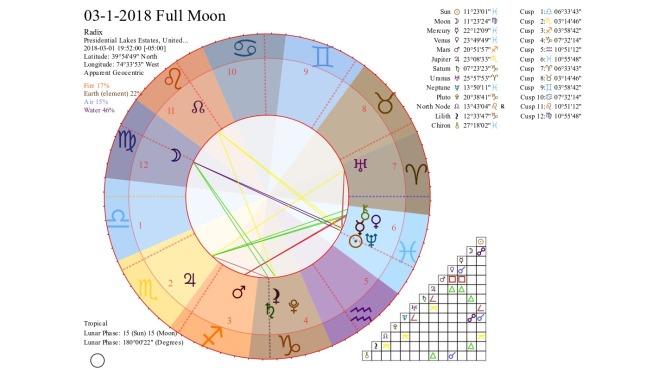03-1-2018 Full Moon